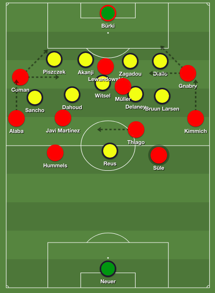 Bayern 4-2-3-1 formation on ball Dortmund 4-1-4-1 defense