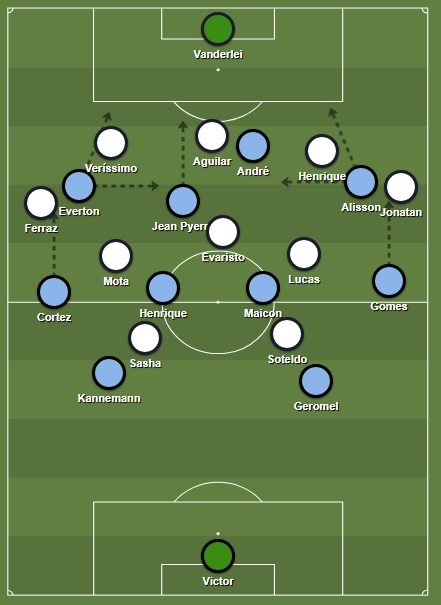 Grêmio's fluid 4-2-3-1 shape in attack against Santos' 5-3-2 low block