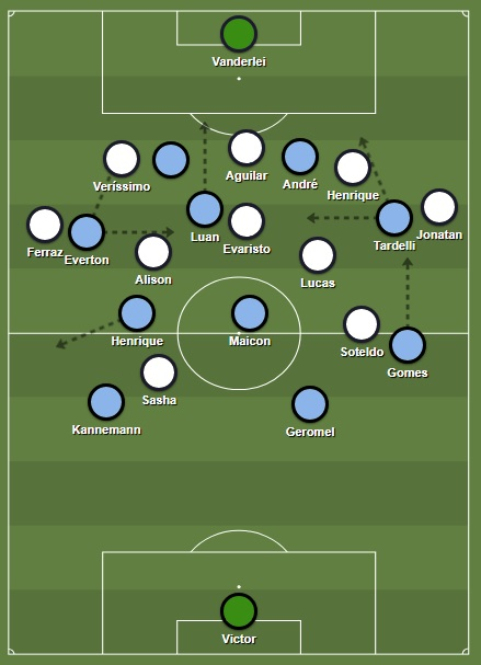 Grêmio's 3-2-5 attacking shape against Santos' 5-3-2 low block