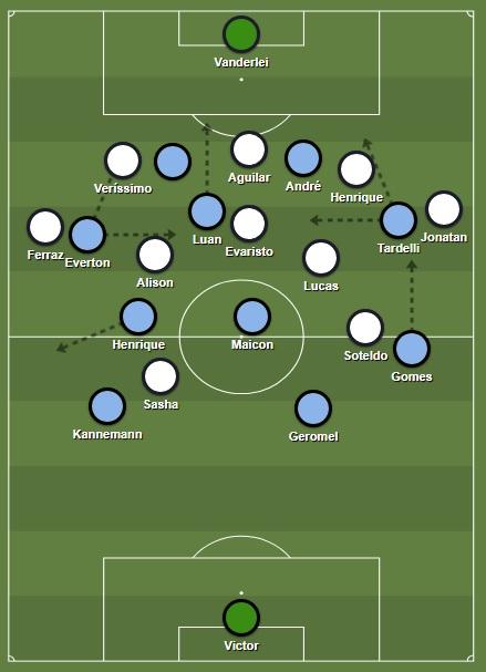 Grêmio's 3-2-5 attacking shape against Santos' 5-3-2 low block