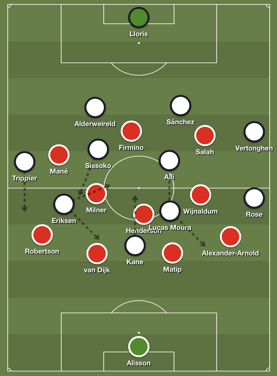Liverpool's 4-3-3 formation against Tottenham Hotspur's second half 4-2-3-1 shape.