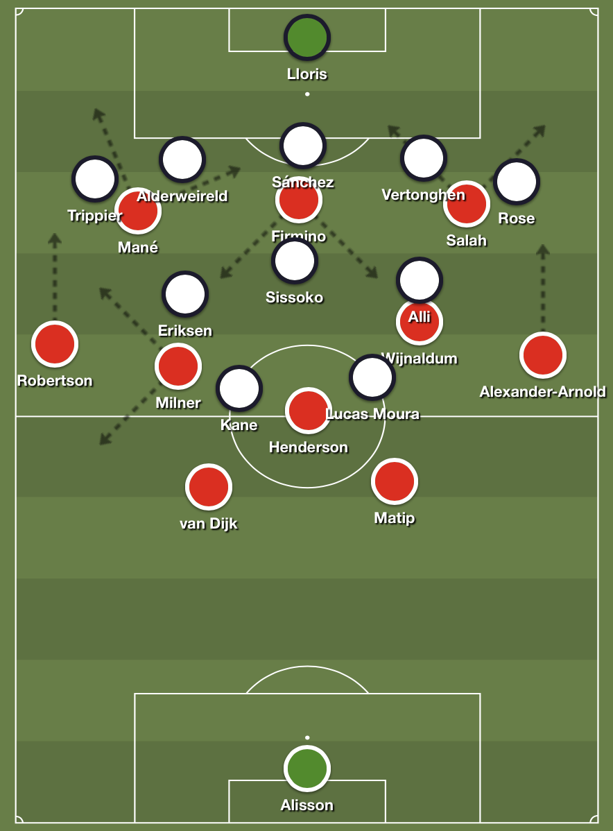 Liverpool's high 4-3-3 formation against Spurs' deep 5-3-2 defense.