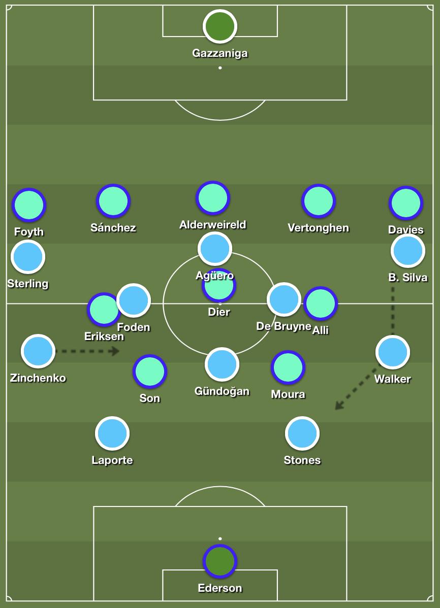 Tottenham Hotspur's narrow 5-3-2 medium block versus City's buildup