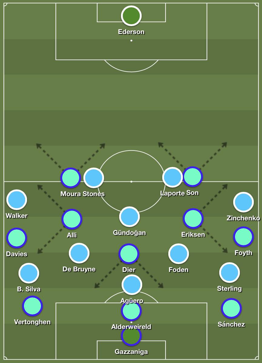 Tottenham's 3-1-4-2 buildup structure creating overloads versus Manchester City's 4-1-4-1 high press