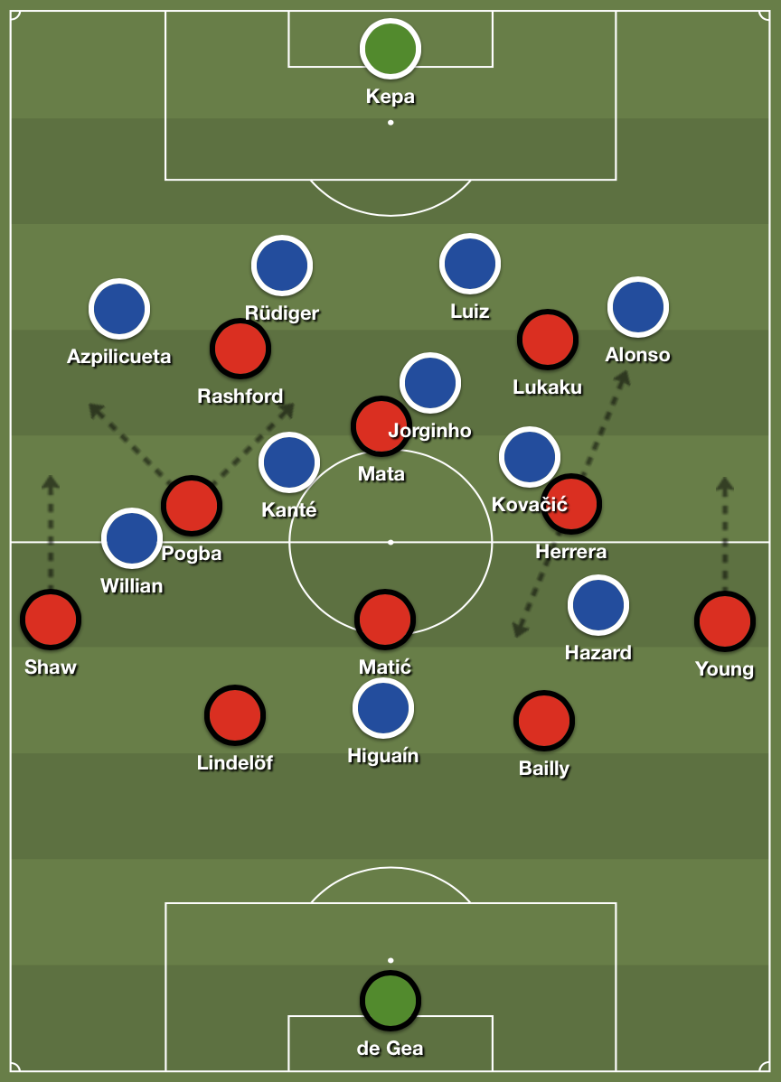 United's 4-3-3 becoming a 4-4-2 diamond with Mata dropping from the striker position.