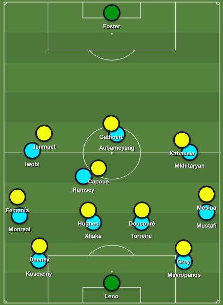 Watford man-marking against Arsenal's buildup