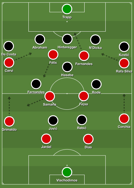 Benfica's 4-4-2 system during possession phases versus Eintracht Frankfurt's defensive 5-3-2 setup