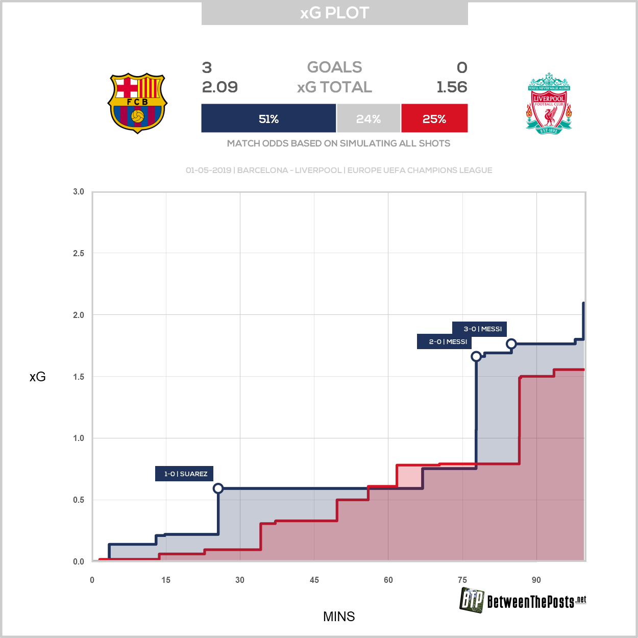Expected goals plot Barcelona Liverpool 3-0 Champions League
