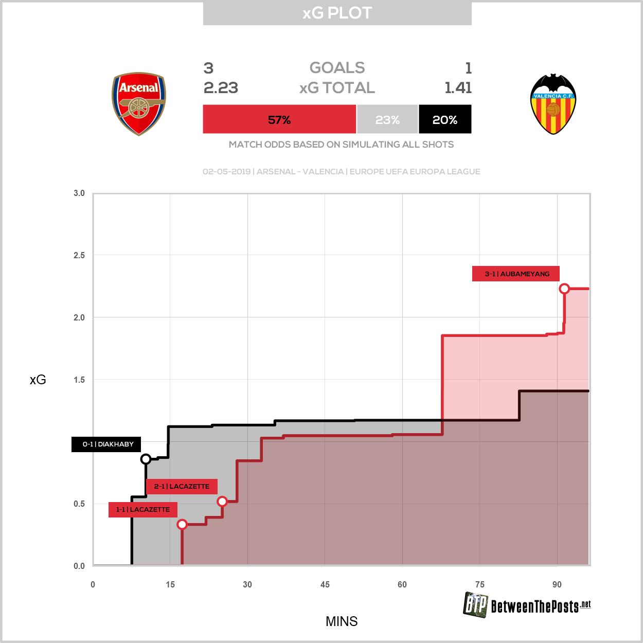 Expected goals plot Arsenal Valencia 3-1- Europa League