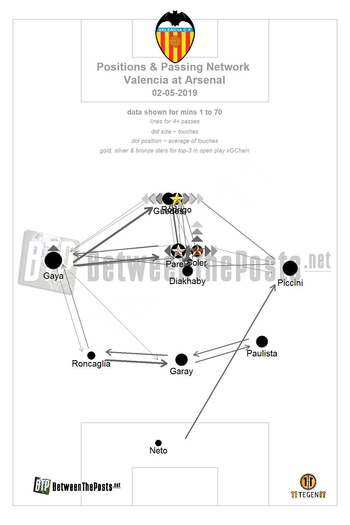 Passmap Arsenal Valencia 3-1- Europa League