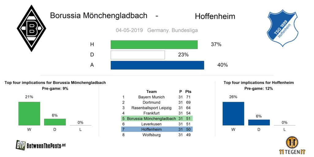 Preview Borussia Mönchengladbach TSG Hoffenheim Bundesliga