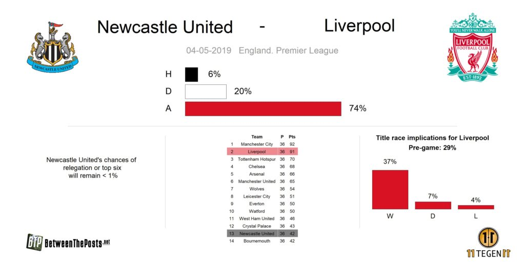 Preview Newcastle United Liverpool FC Premier League