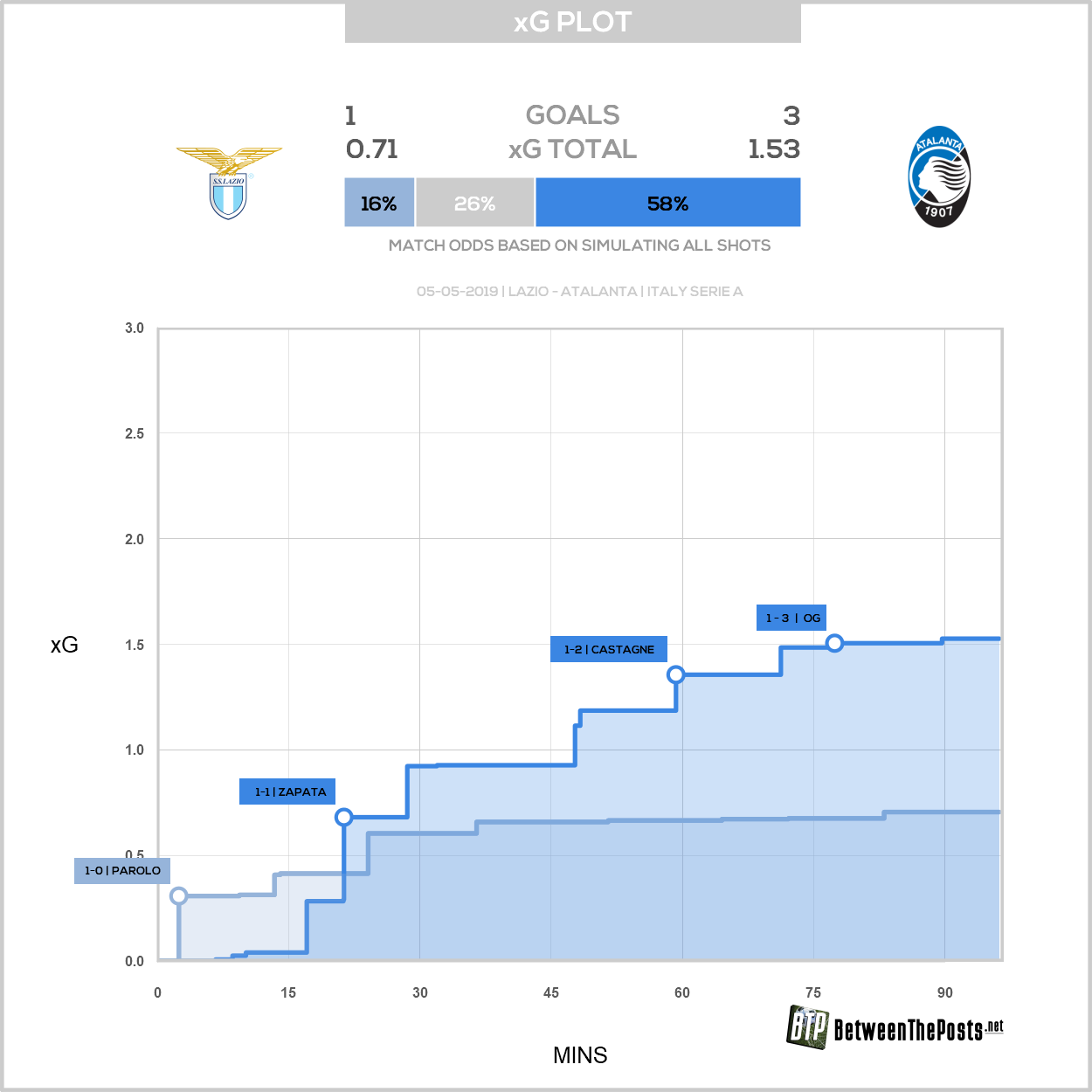 Expected goals plot SS Lazio Atalanta Bergamo 1-3 Serie A
