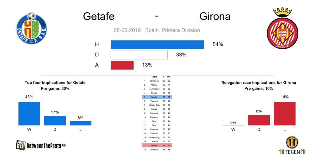 Preview Getafe Girona LaLiga