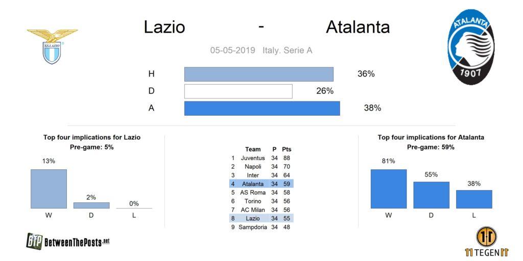 Preview SS Lazio Atalanta Bergamo Serie A