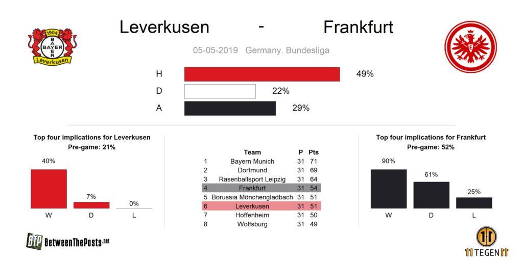 Preview Bayer Leverkusen Eintracht Frankfurt Bundesliga