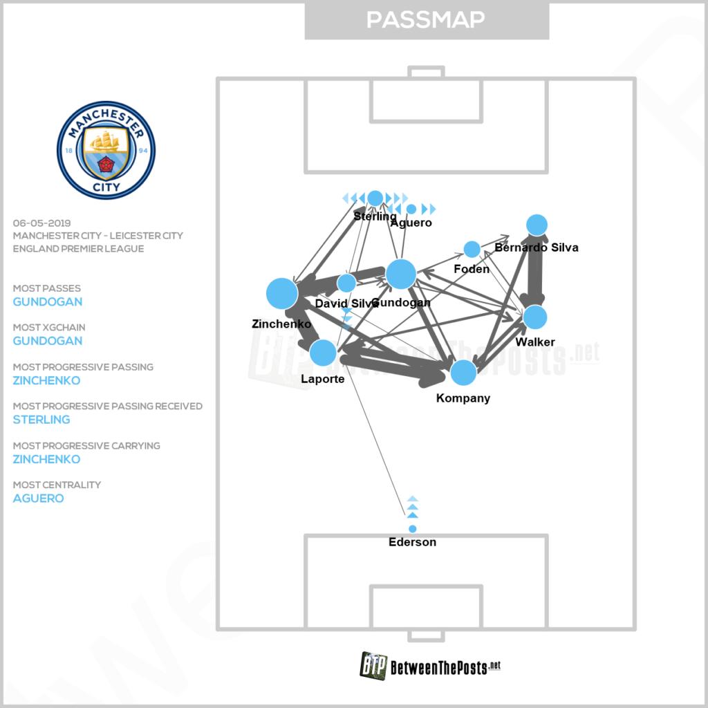 Passmap Manchester City Leicester City 1-0 Premier League