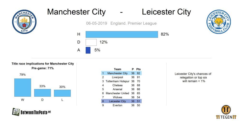 Preview Manchester City Leicester City Premier League