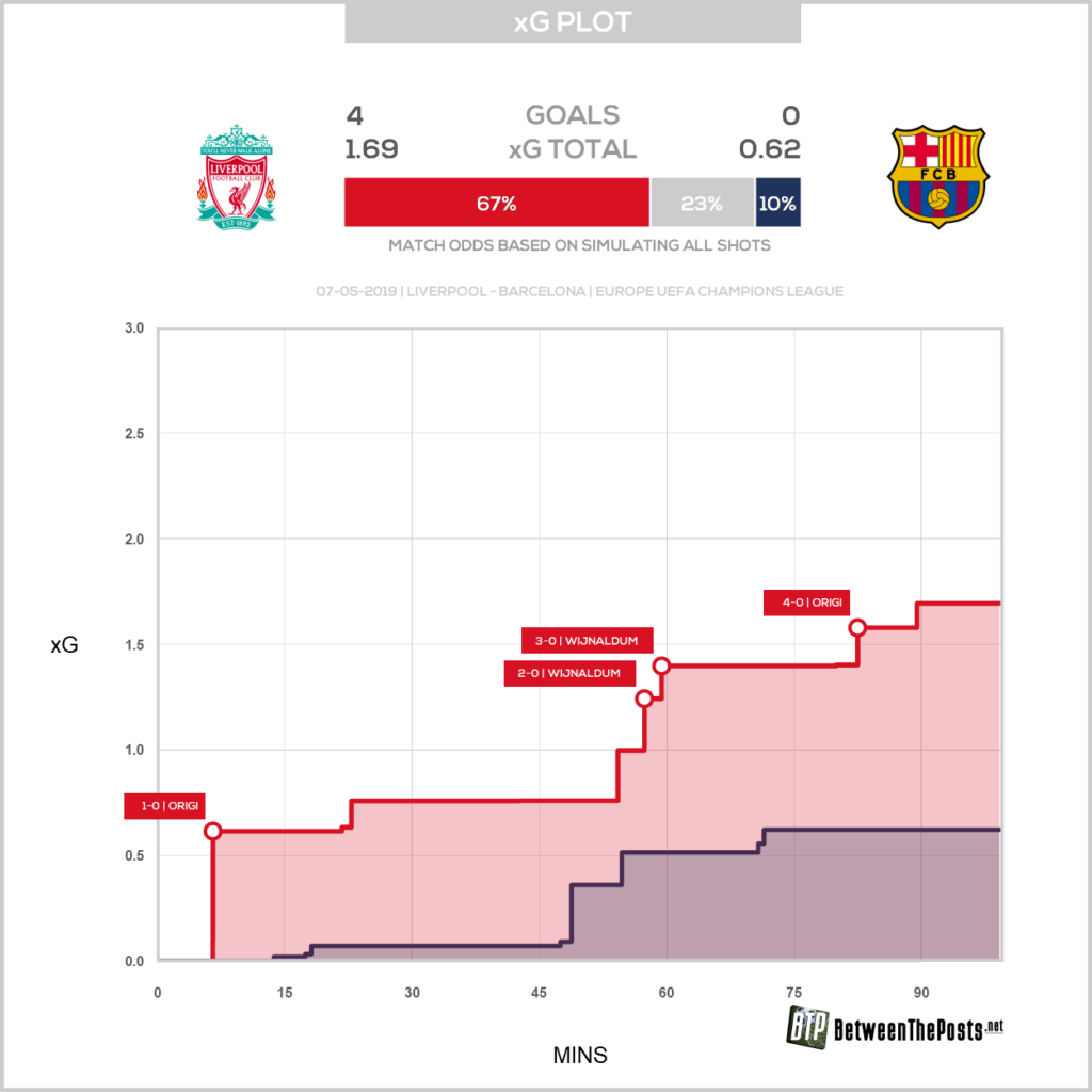 Expected goals plot Liverpool Barcelona 4-0 Champions League Semi-Final