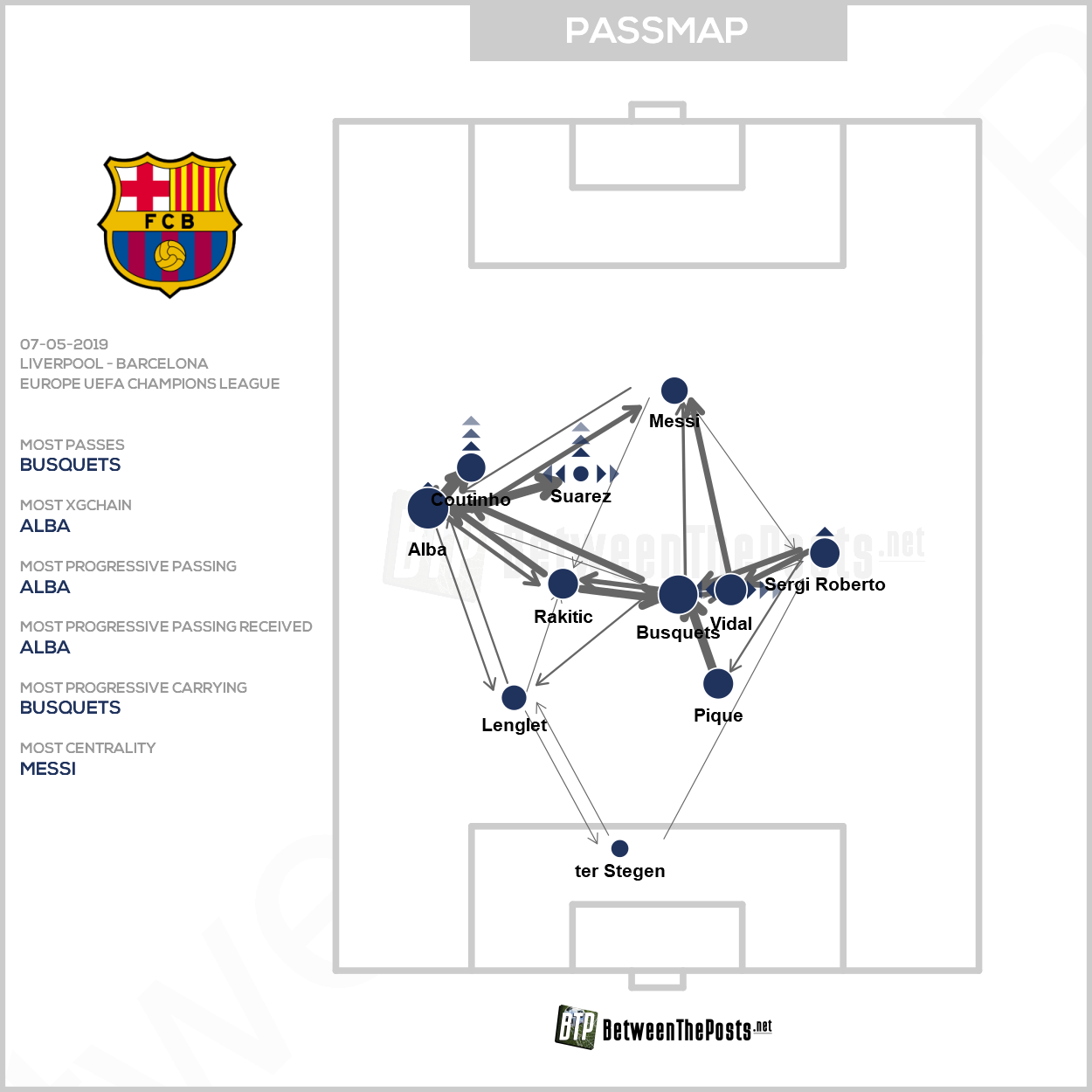Passmap Liverpool Barcelona 4-0 Champions League Semi-Final