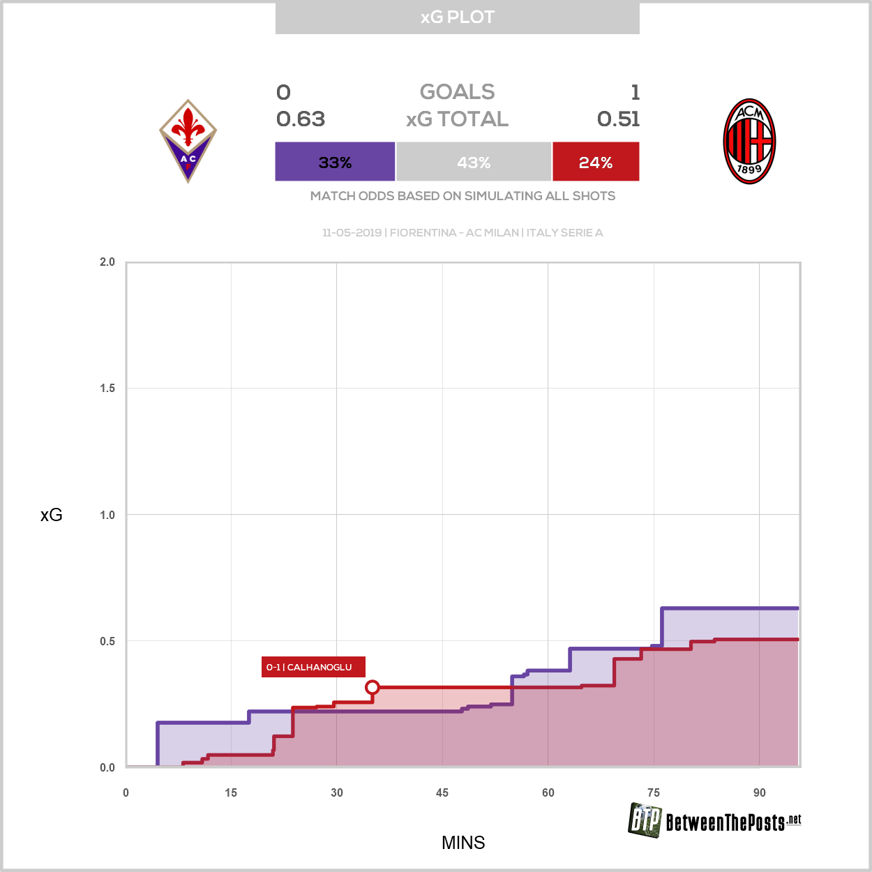Expected goals plot Fiorentina - AC Milan 0-1 Serie A