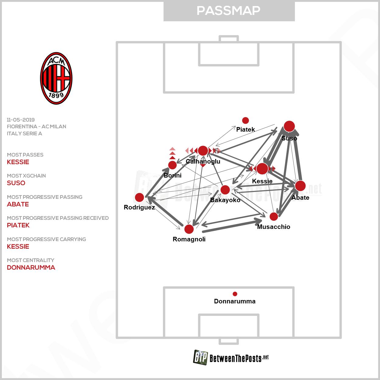 Passmap Fiorentina - AC Milan 0-1 Serie A