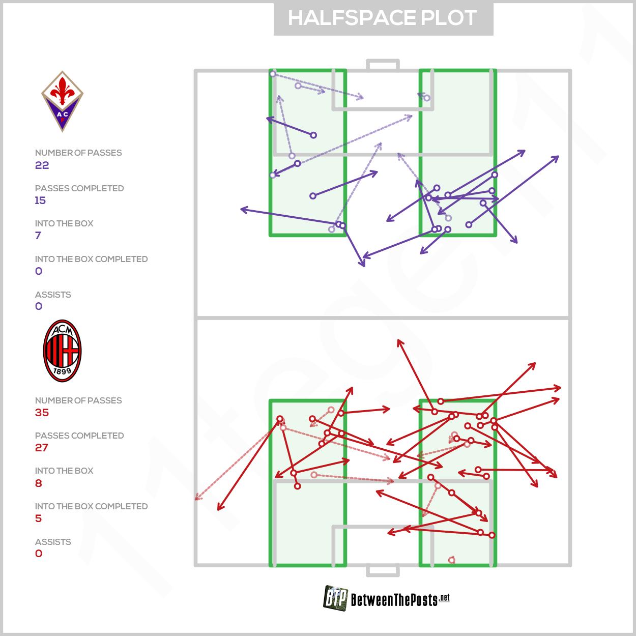 Halfspace passmap Fiorentina - AC Milan 0-1 Serie A