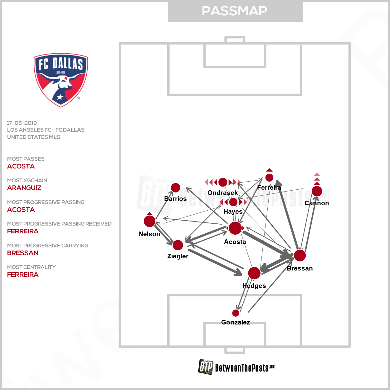 Passmap Los Angeles FC Dallas 2-0 MLS
