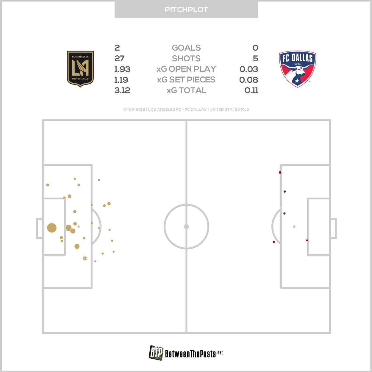 Expected goals pitch plot Los Angeles FC Dallas 2-0 MLS