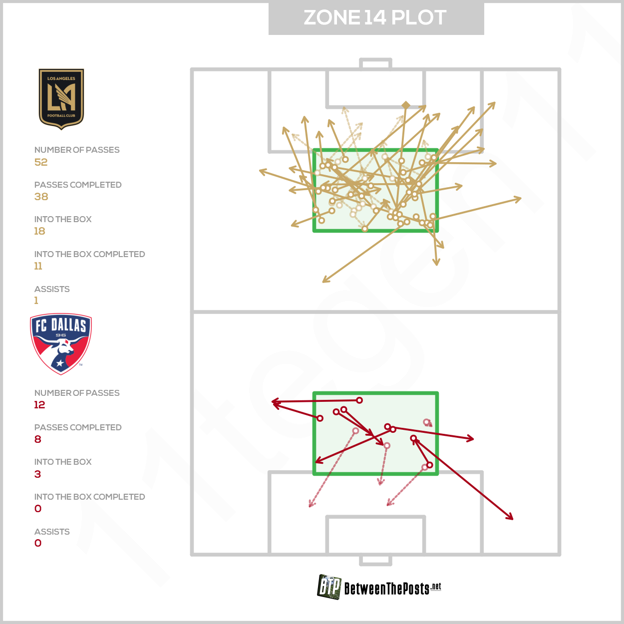 Zone 14 passmap Los Angeles FC Dallas 2-0 MLS