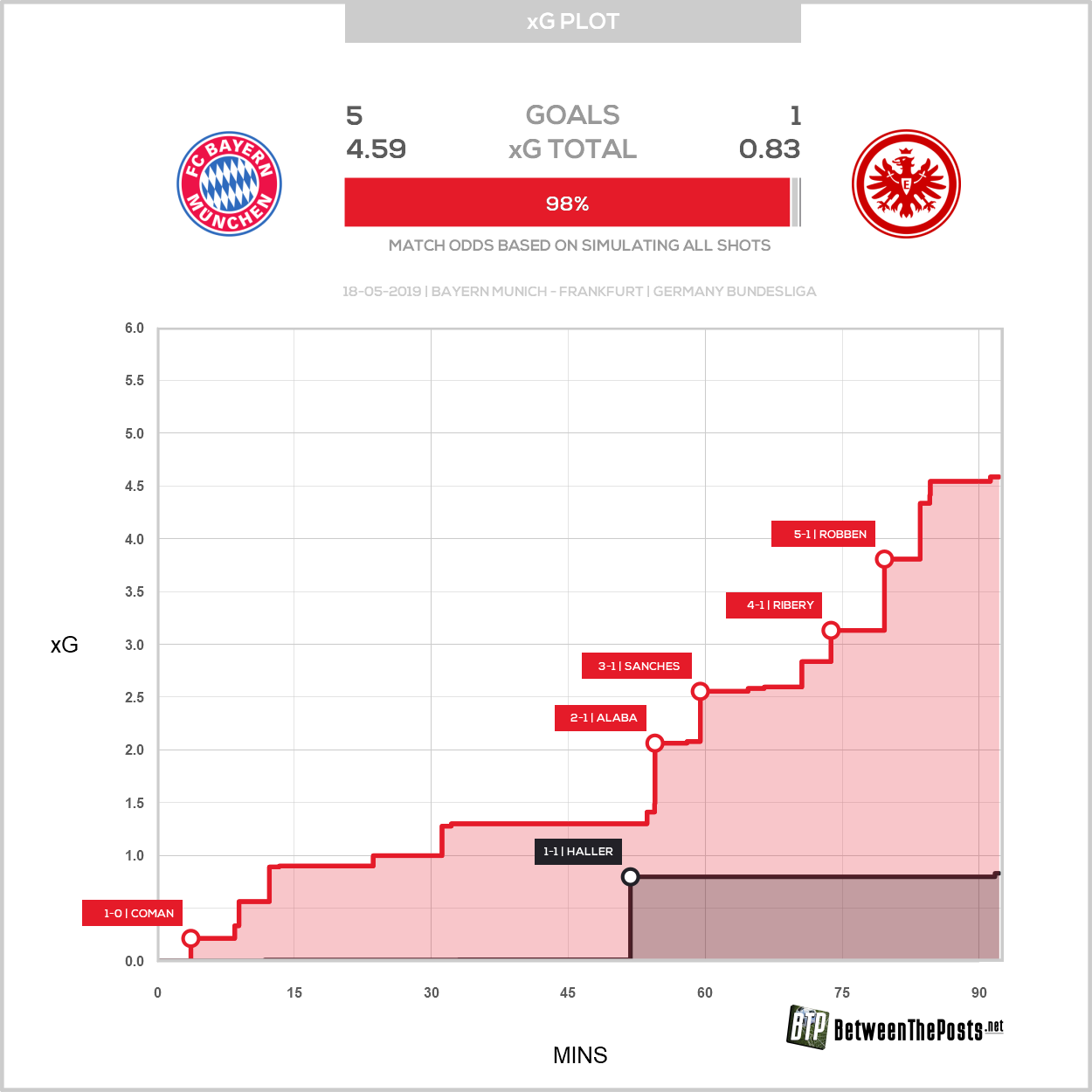 Expected goals plot Bayern Munich Eintracht Frankfurt 5-1