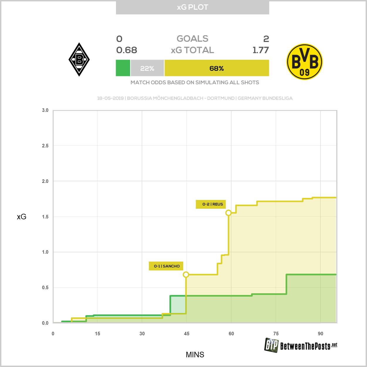 Expected goals plot Borussia Mönchengladbach Borussia Dortmund 0-2 Bundesliga