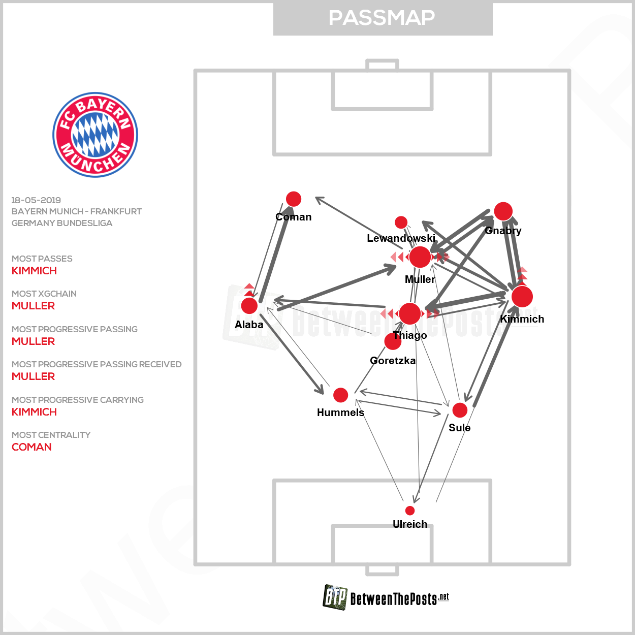 Passmap Bayern Munich Eintracht Frankfurt 5-1