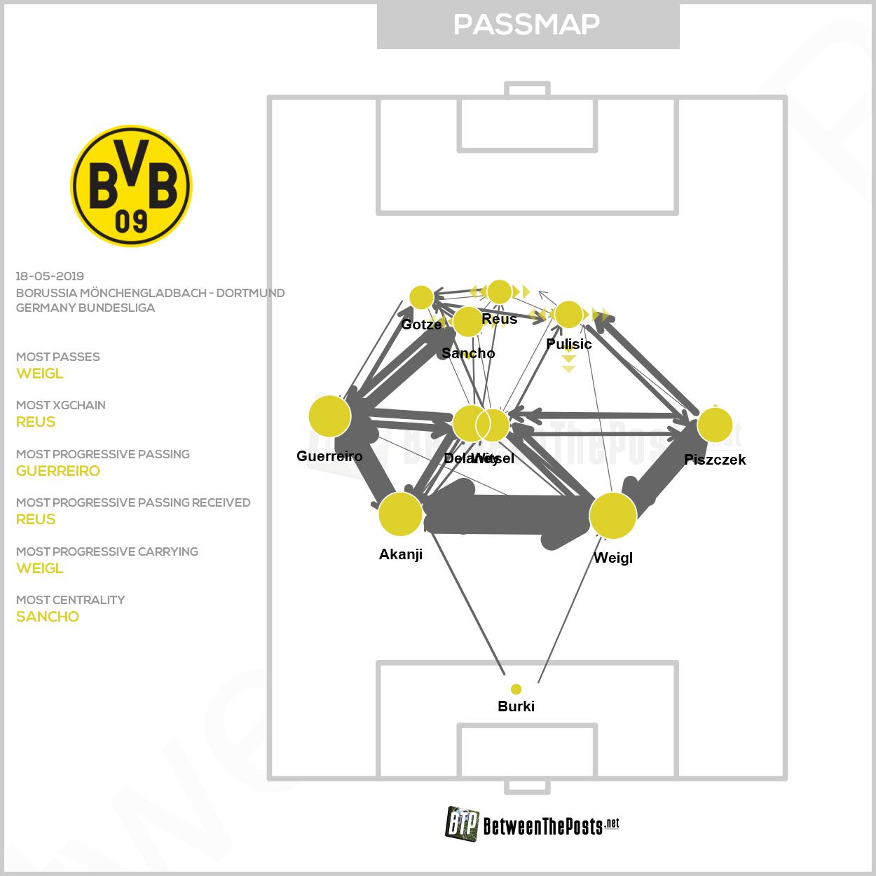 Passmap Borussia Mönchengladbach Borussia Dortmund 0-2 Bundesliga