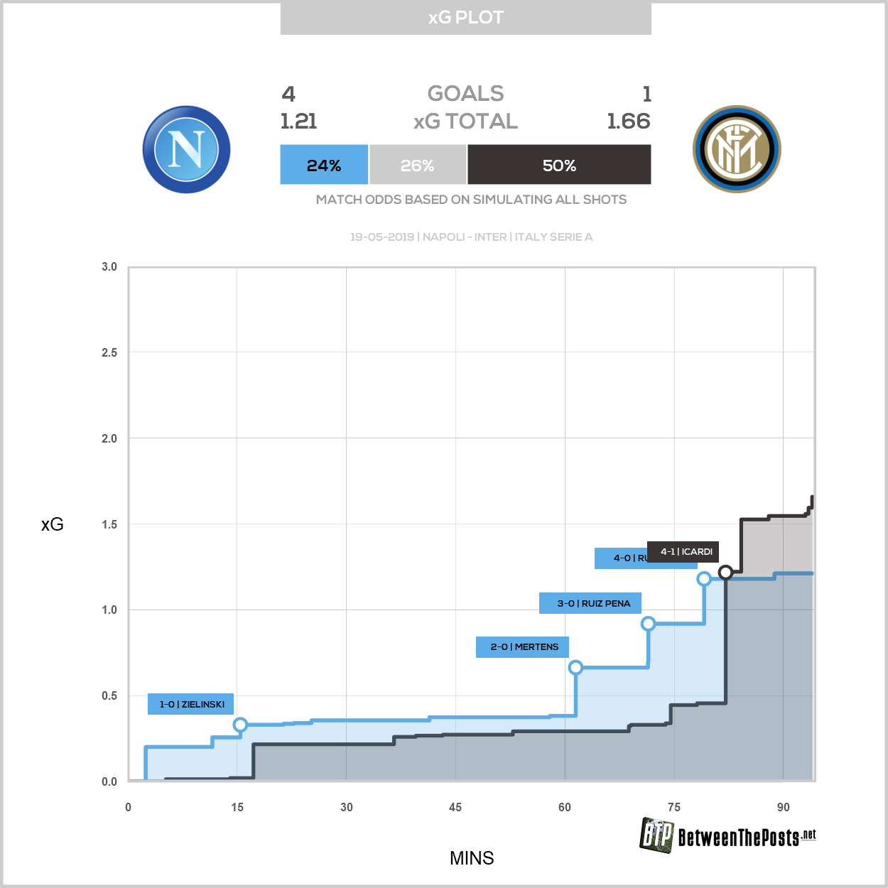 Expected goals plot SSC Napoli Internazionale Milan 4-1 Serie A