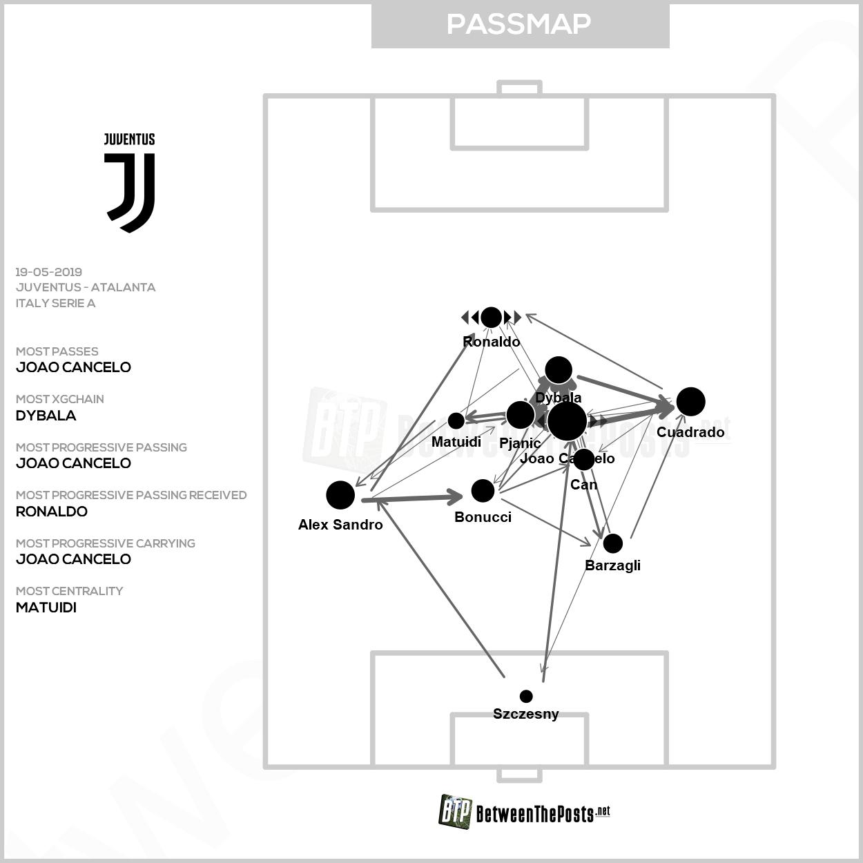 Passmap Juventus Atalanta Bergamo 1-1 Serie A