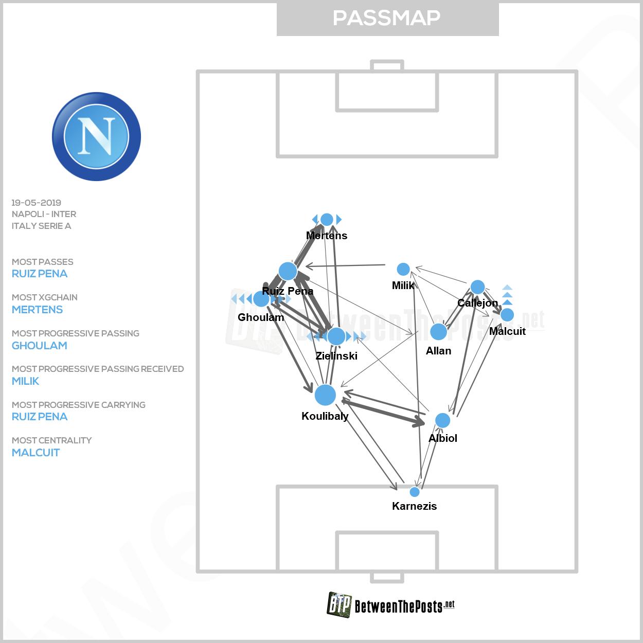 Passmap SSC Napoli Internazionale Milan 4-1 Serie A