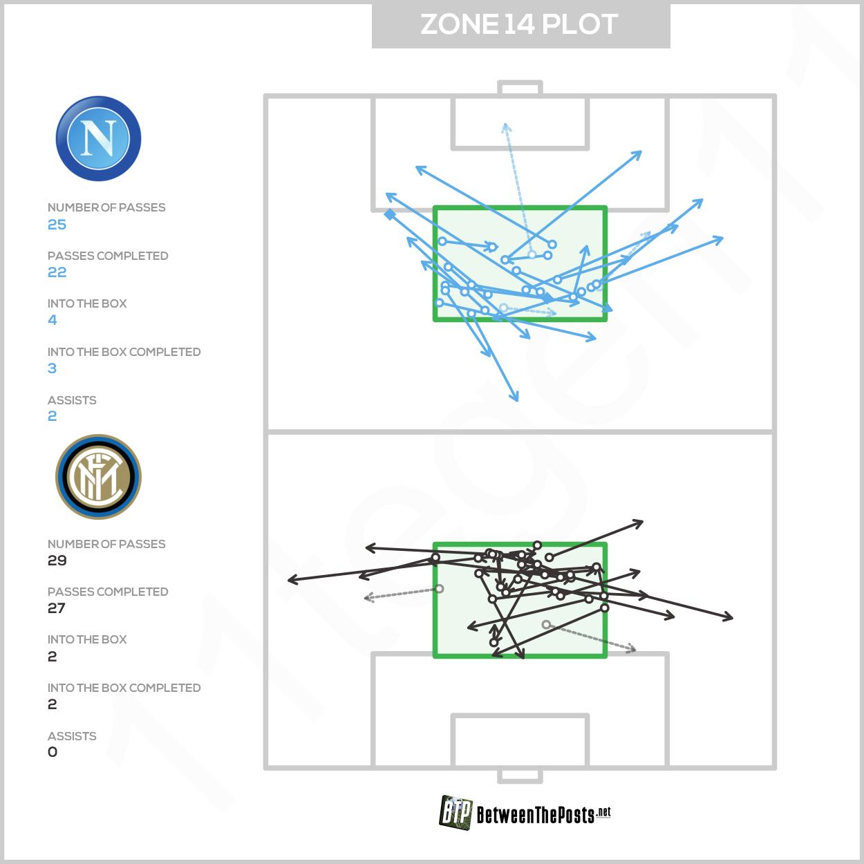 Zone 14 passmap SSC Napoli Internazionale Milan 4-1 Serie A