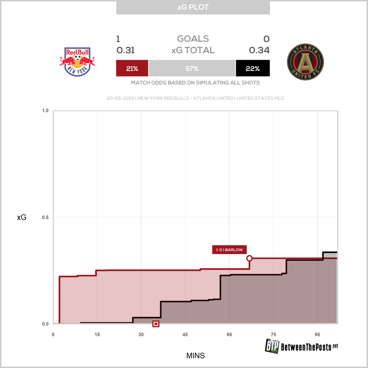 Expected goals plot New York Red Bulls Atlanta United 1-0 MLS