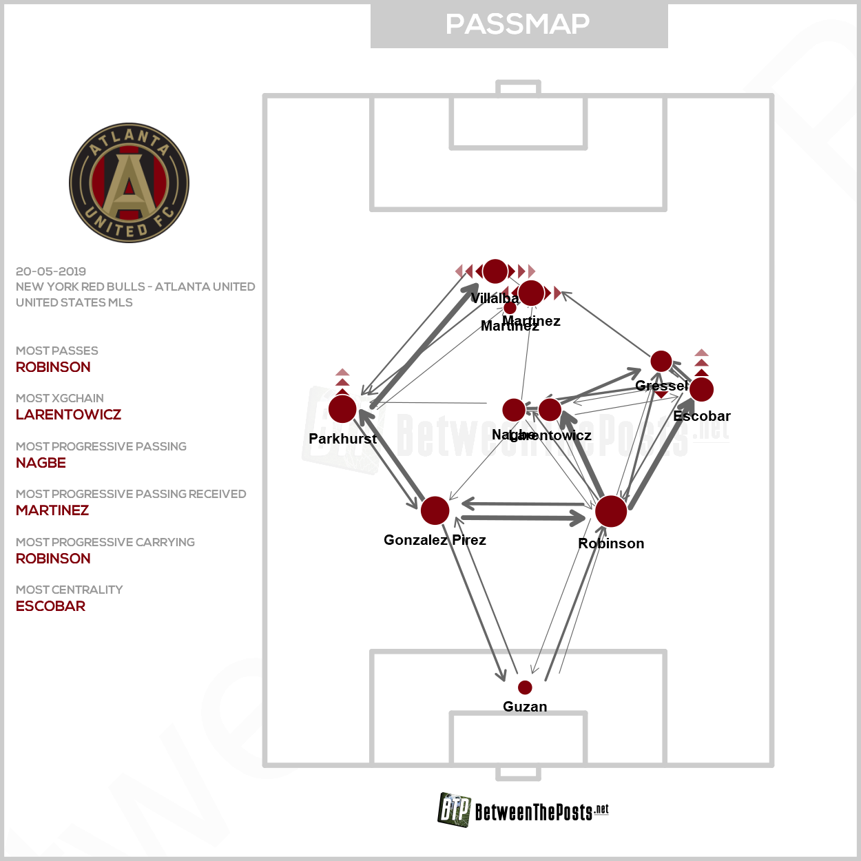 Passmap New York Red Bulls Atlanta United 1-0 MLS