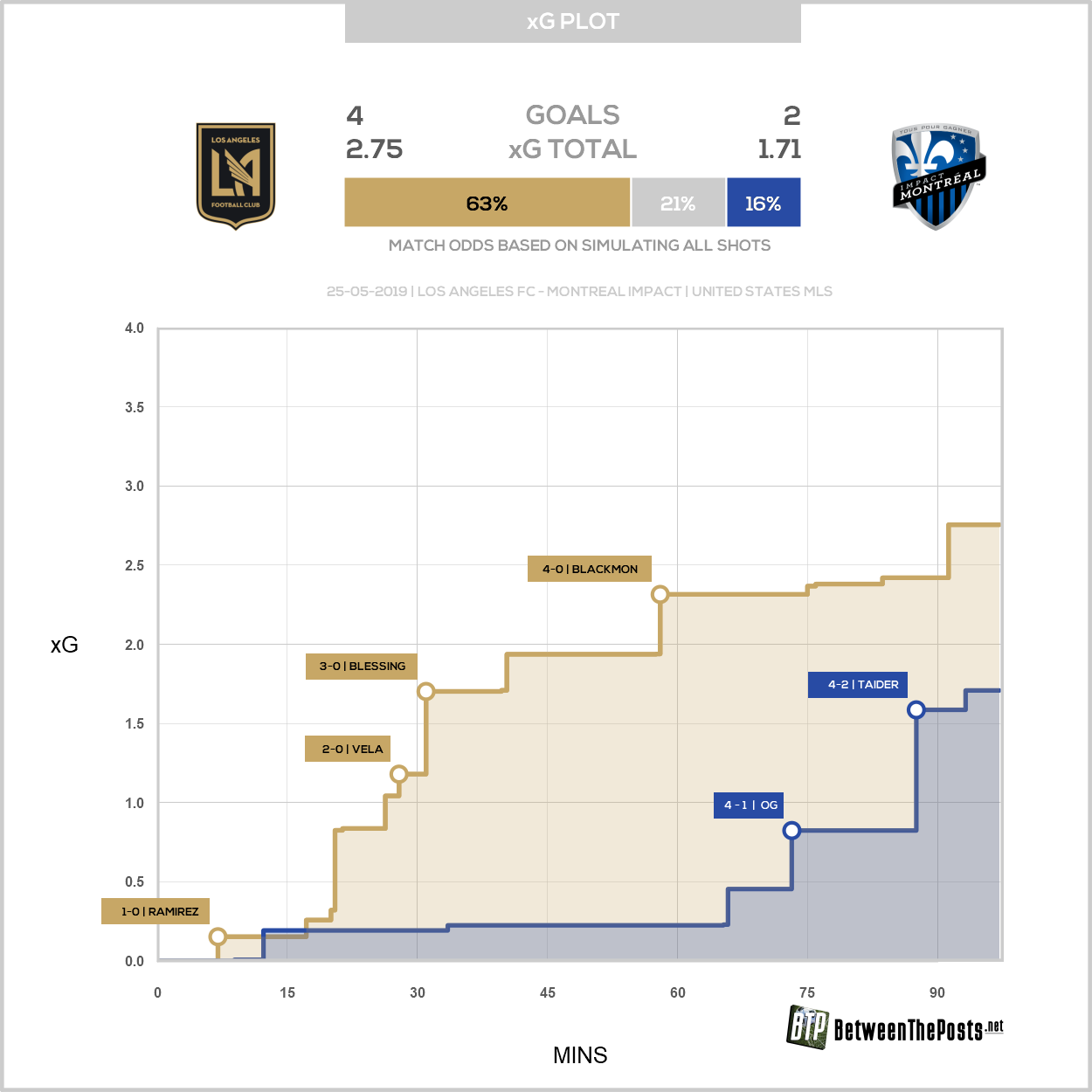 Expected goals plot Los Angeles FC Montreal Impact 4-2 MLS