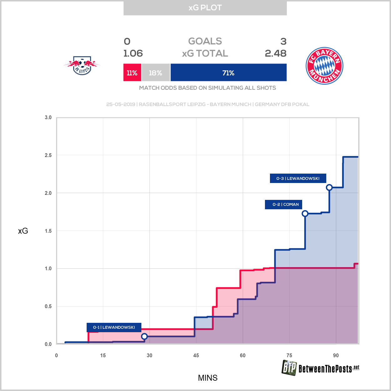 Expected goals plot Rasenballsport Leipzig Bayern Munich 0-3 DFB Pokal