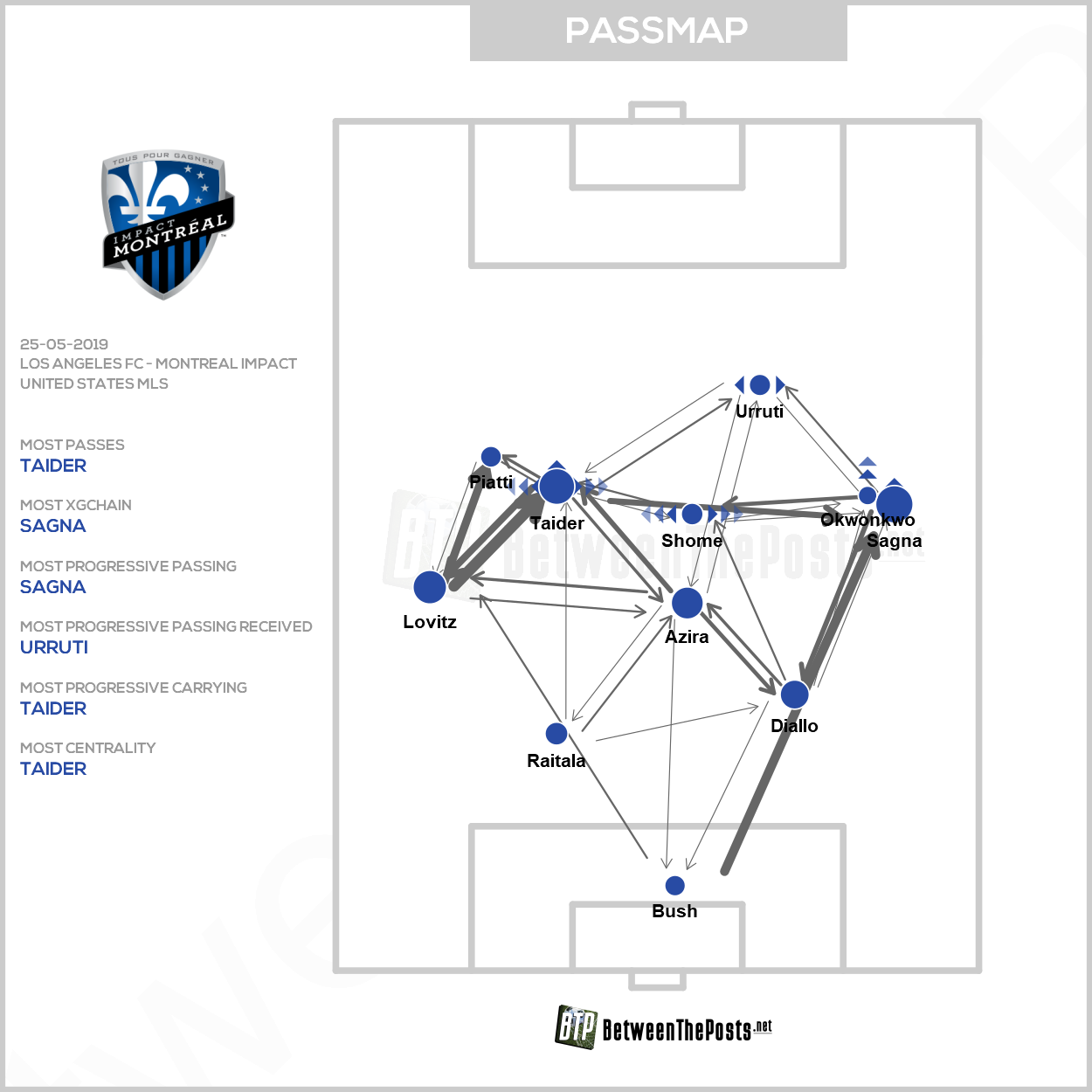 Passmap Los Angeles FC Montreal Impact 4-2 MLS