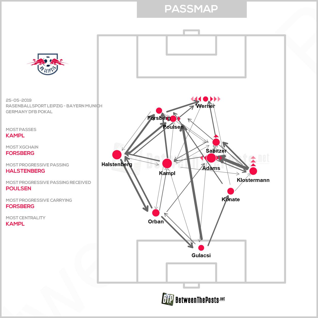 Passmap Rasenballsport Leipzig Bayern Munich 0-3 DFB Pokal