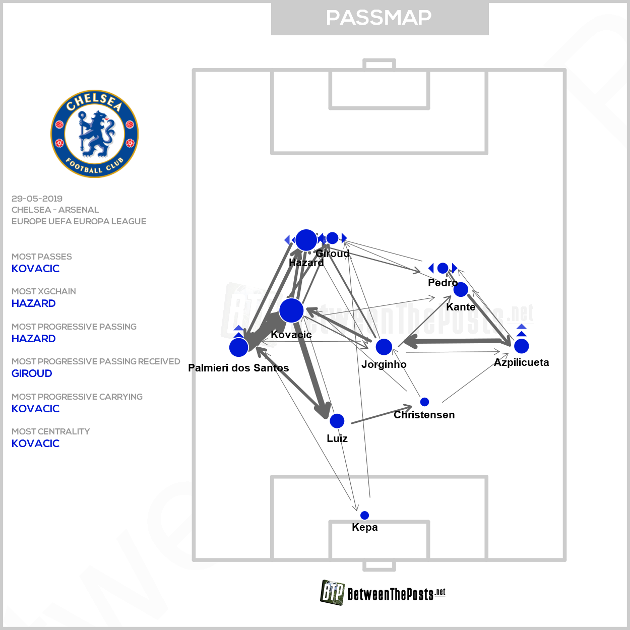 Passmap Chelsea Arsenal 4-1 Europa League final