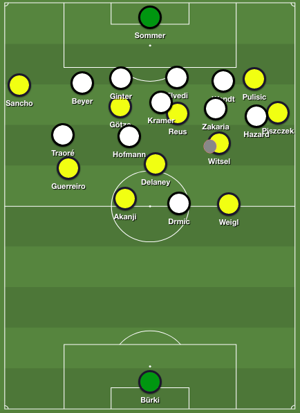 Dortmund's 4-2-3-1 shape. Notice the positions of the players in the double pivot and the dynamics on the right flank