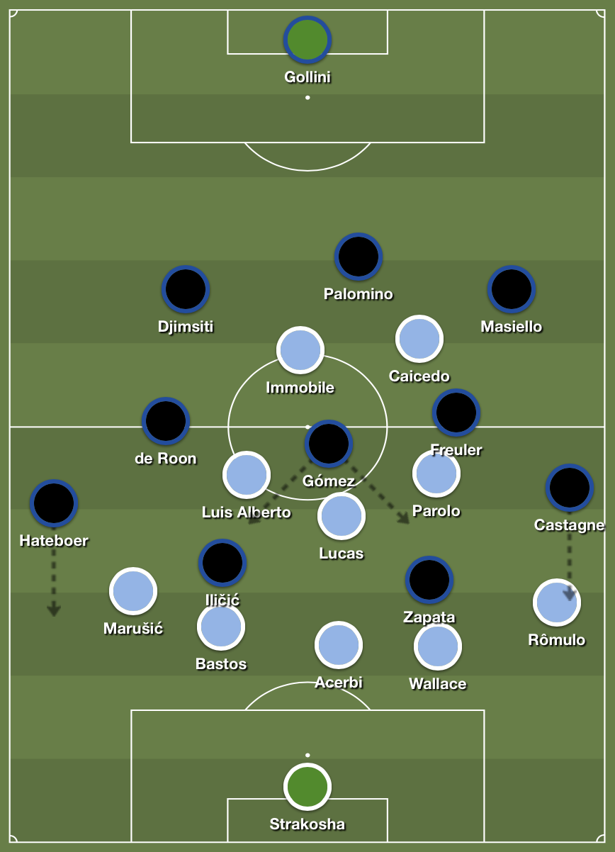 Atalanta's movements versus Lazio's 5-3-2 defensive setup