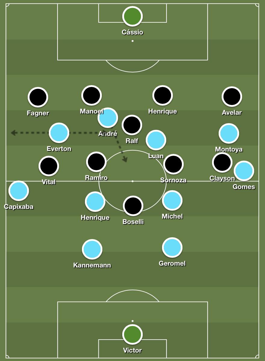 Grêmio's asymmetric attacking structure versus Corinthians' 4-1-4-1 medium block