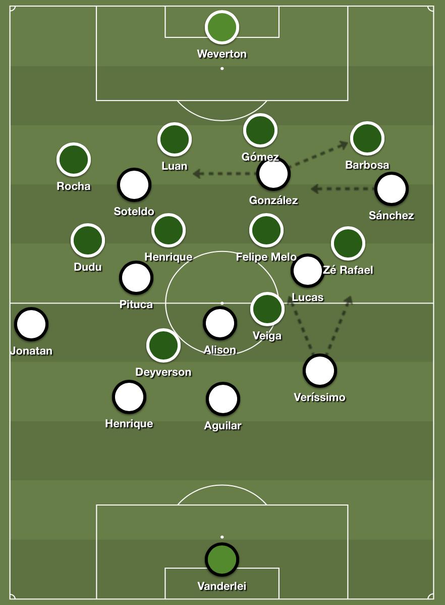 Palmeiras's 4-5-1 defensive shape