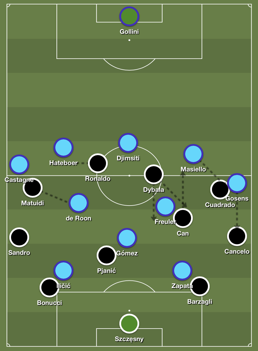 Juventus' fluid 4-4-2 formation versus Atalanta's high press